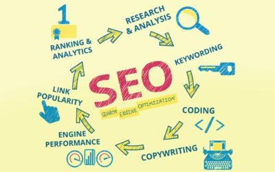 What is SEO? Part 2 – A beginner's guide